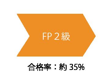FP2級の難易度と合格率と勉強方法