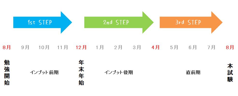 簿記論タイムスケジュール3