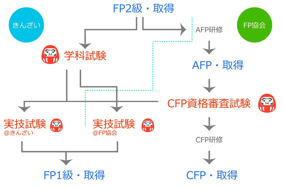 FP・CFPの流れ