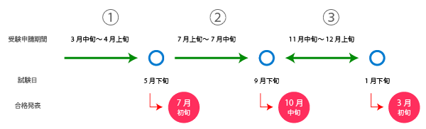 FP2級の試験スケジュール