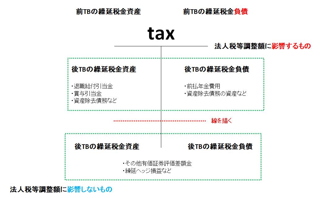 税効果会計の記載方法