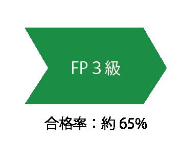 FP3級の難易度と合格率と勉強方法