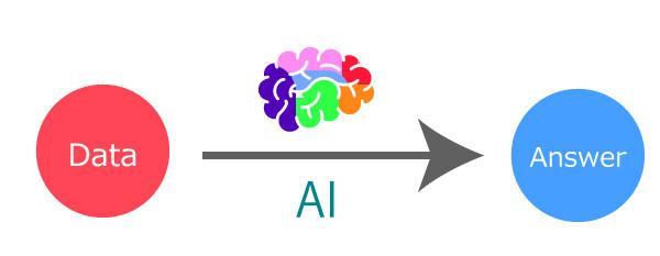 AIの仕組み