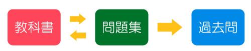 FP2級の勉強方法@独学