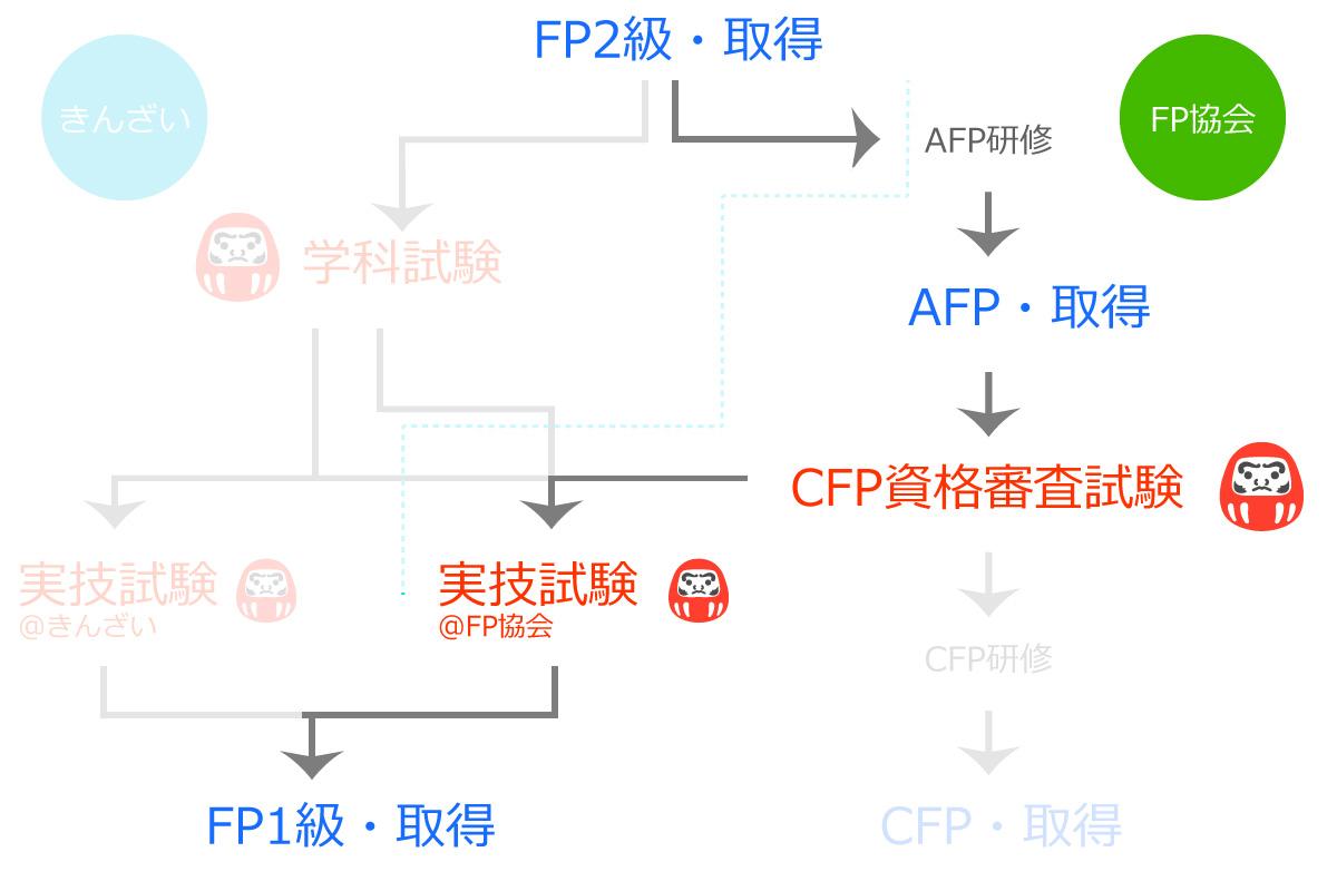 FP協会からFP1級