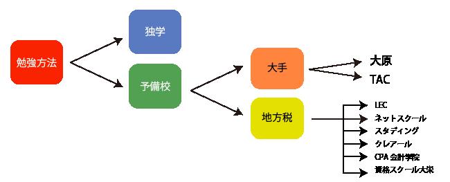 税理士試験における勉強方法の選択(独学・予備校)
