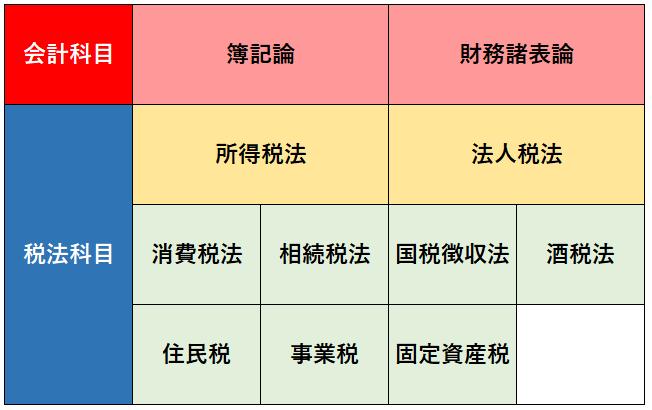 税理士試験の試験科目