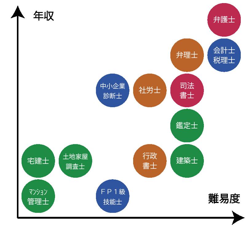 年収マップ①(開業士業と年収・売上との関係)