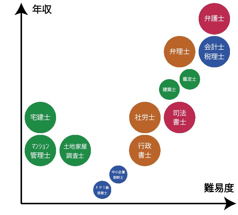年収マップ②(被用者士業と年収・売上との関係)